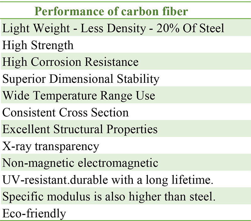 performance of carbon fiber.jpg