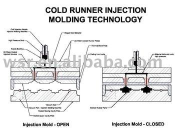 Liquid Injection Molding Elastomer Technologies