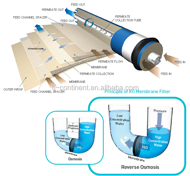 Reverse Osmosis Ro Membrane For Home Purification Machine