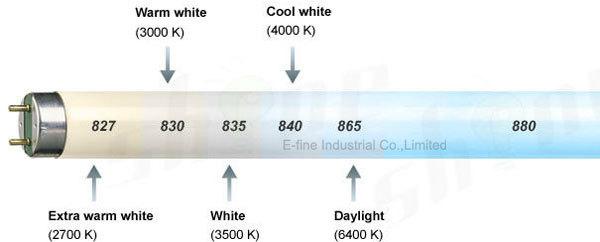 Ce Rohs T12 Iluminación Fluorescente 100 W 75 W 65 W 40 W 20 W - Buy ...