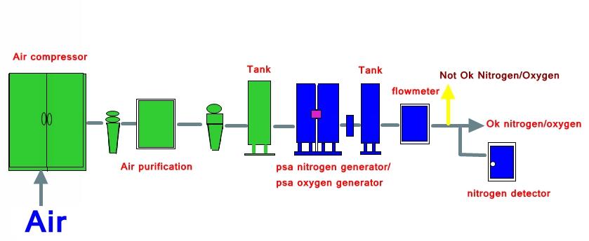 PSA stikstof generator