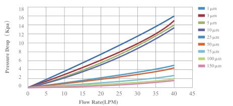 10 inch PP Spun-bonded filter cartridge