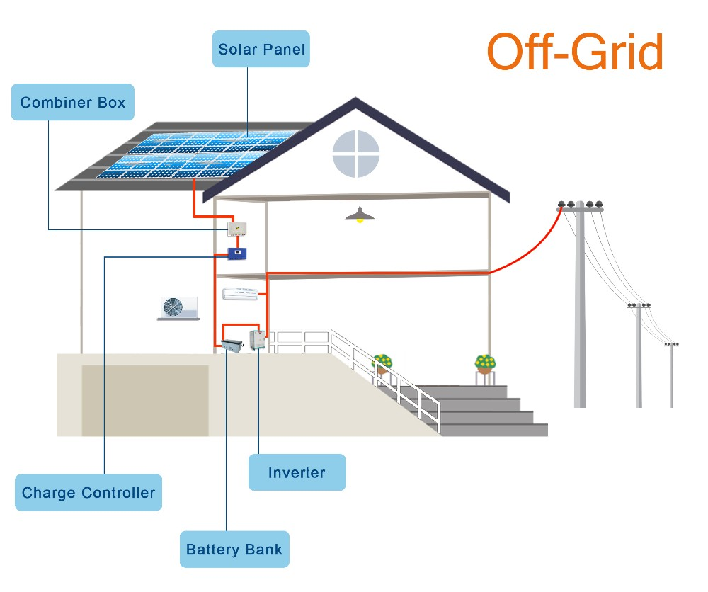 Remote Area 3kw 3 2kw Off Grid Tied Solar Power Battery