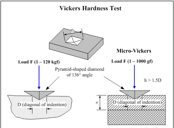 hardness testing lab report This paper explores a report on the use of the rockwell test to determine the hardness of various materials the key objectives are: to establish thehardness.