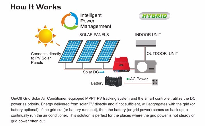 On/Off Grid Wall Split Type Hybrid Solar powered Air Conditioner