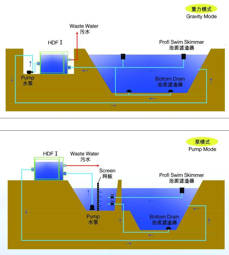 Fish farm rotary drum filter system for koi pond buy for Pond filter diagram