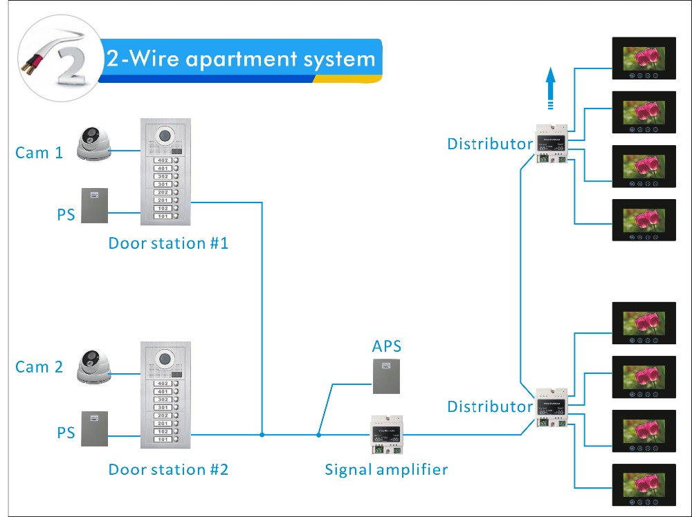 Apartment Building Entry Systems 2-wire intercom door entry system multi apartments building video
