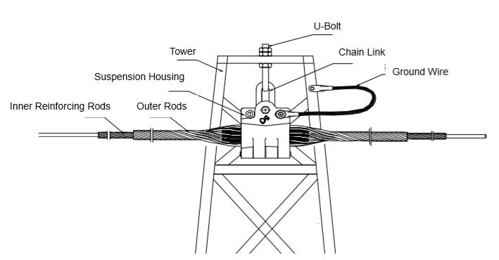 Custom stam klem dode end spanning klem voor adss opgw kabel