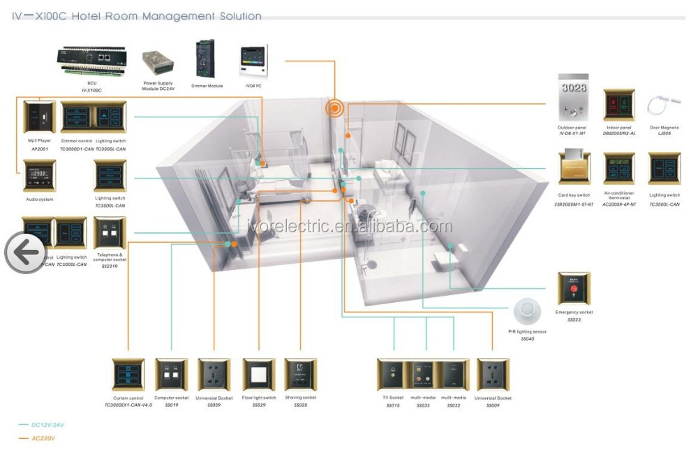 Ivor Hotel Guest Room Management System Home Automation