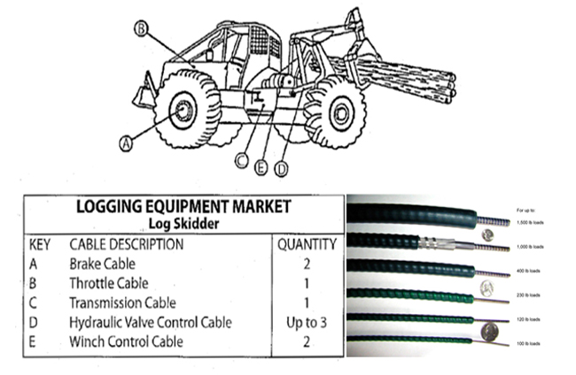 Custom All Kinds Of Logging Equipment Market Log Skidder Spare Parts  Mechanical Shift Cable,Simple To Install And Easy To Main - Buy Logging  Equipment