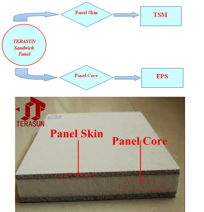 Lightweight Thermal Insulation Composite Fiber Cement Eps