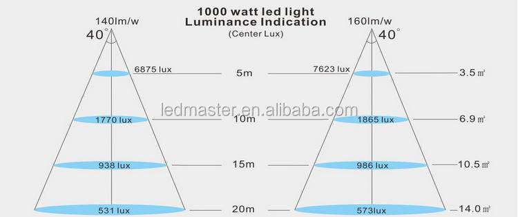 Super Bright Led 9000 Lumen Projector 50 Watt Led Flood Lamp 400 ...