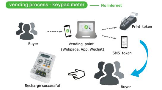 Aps Advanced Prepayment System With Smart Prepaid Energy Meter With Gprs  Wifi And Keypad In The System - Buy Prepayment System,Prepaid Energy Meter