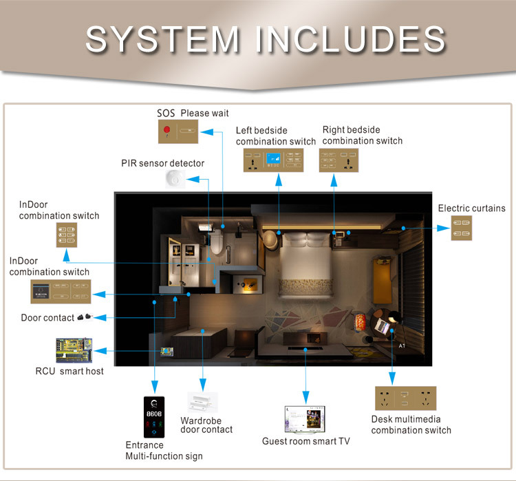 Hotel Guest Room Control System