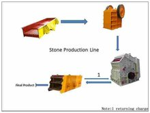 Typical Stone Production Line/ Simple Structure