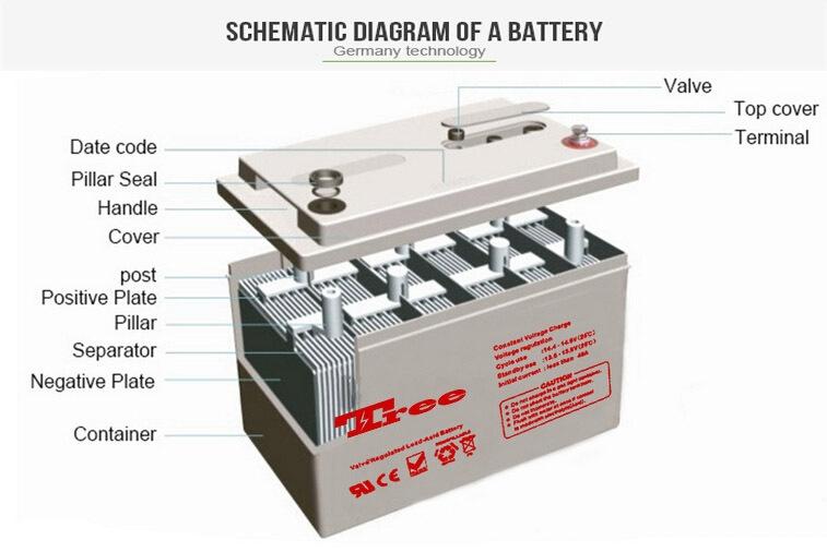 Baterai Supplier 150 Amp Harga Baterai 12 V 150amp Inverter Surya Baterai untuk 1Kwh 5Kwh 10Kwh