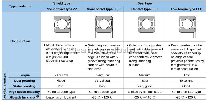 NTN bearing price list 6203LLU 6203ZZ 6203-2RSJapan ball bearing series