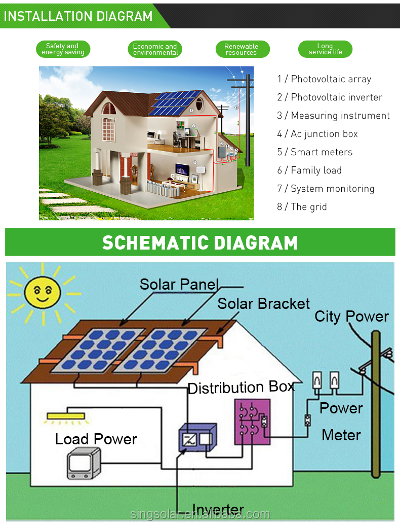 Energy Saving Solar Kit 5KW Solar System On Grid With Satisfactory Price
