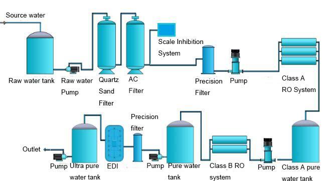 Agua Ultra Pura Electrodi 225 Lisis Planta De Tratamiento De