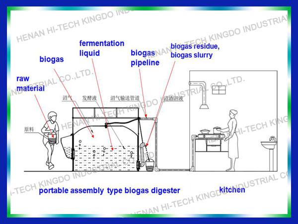 Pvc Domestic Anaerobic Bio Gas For Sale China Portable Mini Home ...