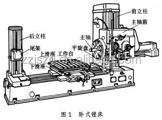 Portable Line Boring Machine, Portable Line Boring Machine ...