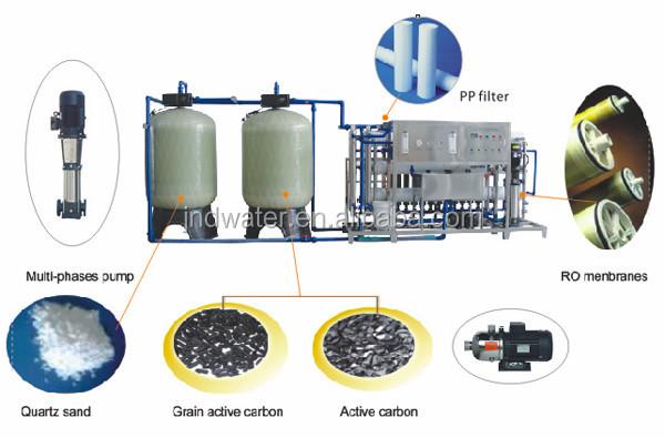 Автоматическое оборудование для очистки воды RO & делая машину чистой воды