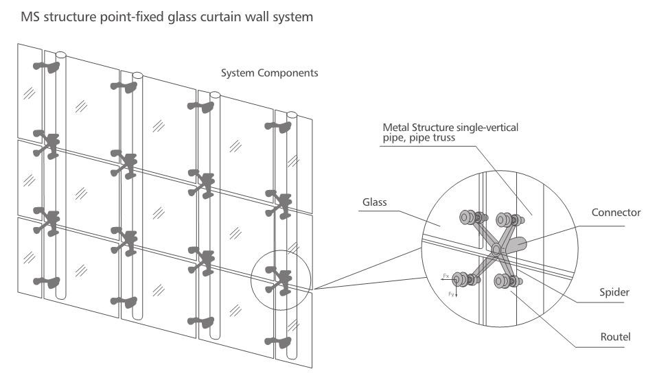 Spider Curtain Wall System : How to fix glass curtain wall menzilperde