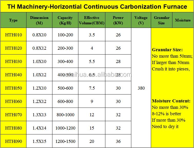 China First Manufacturer Charcoal Furnace /carbonization Furnace ...