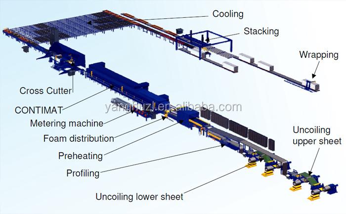 Pu сэндвич панелей Высокое качество 200 мм Оптовая продажа, изготовление, производство