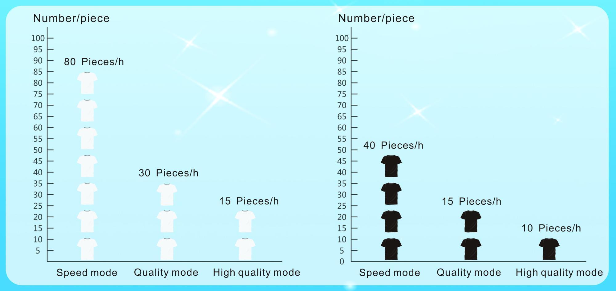Portable Digital Tshirt Printing Machine Printer/Garment Printer T Shirt Printing Machine