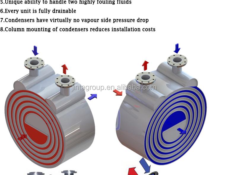 Self cleaning detachable spiral heat exchanger buy
