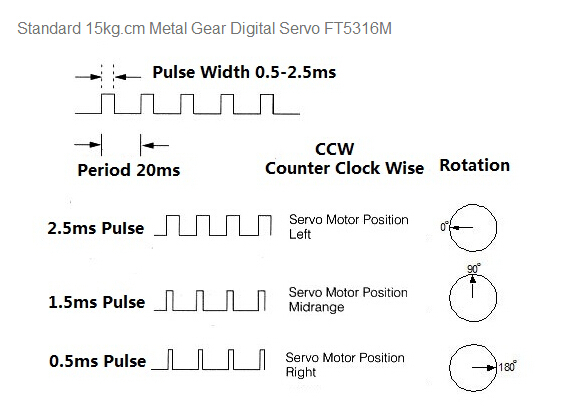 Standard RC Hobby servo 15kg.cm Metal Gear Digital Servo Feetech FT5316M
