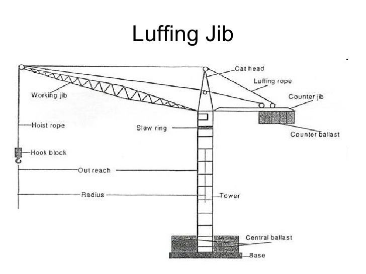 advantages and disadvantages of large capacity luffing jib