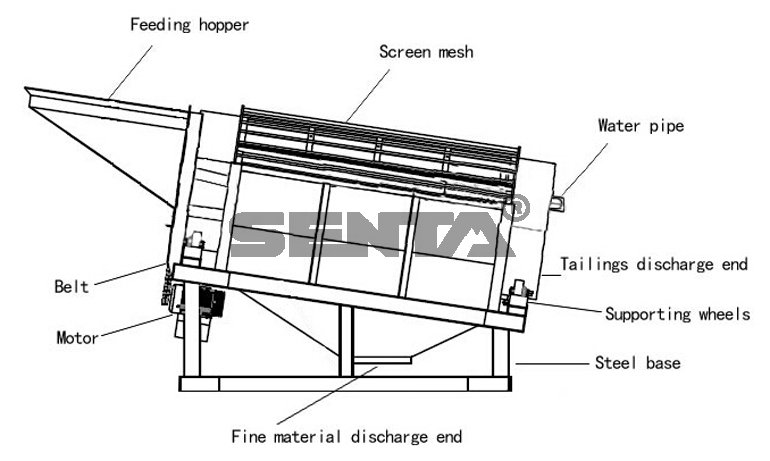 through what method can vibrating screen A linear vibrating screen using the discrete element method (dem)  angle is  plotted it is found that screening efficiency increases with increase in screen  deck slope keywords - dem, vibration screen, inclination, efficiency, granular  flow.