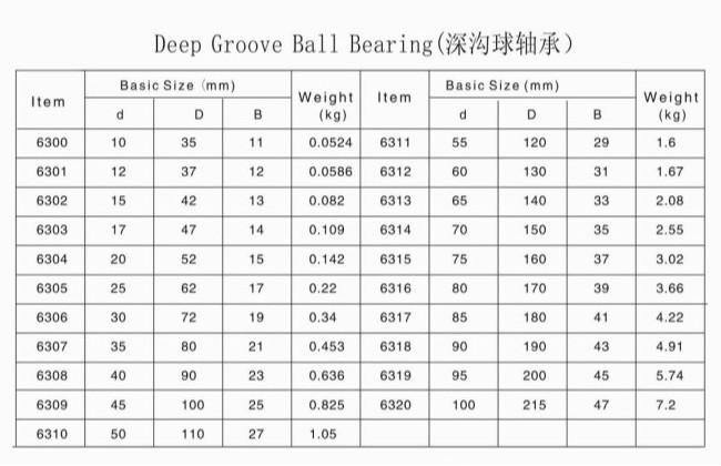 Import Nsk Deep Groove Ball Bearing Z809 - Buy Z809 Bearing Nsk Z809 Ball  Bearing 809,Z809 Ball Bearing,Fungsi Dan Jenis Ball Bearing Product on