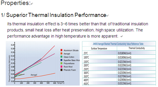 Silica Aerogel Thermal Insulation Blanket JN450 - Coowor com