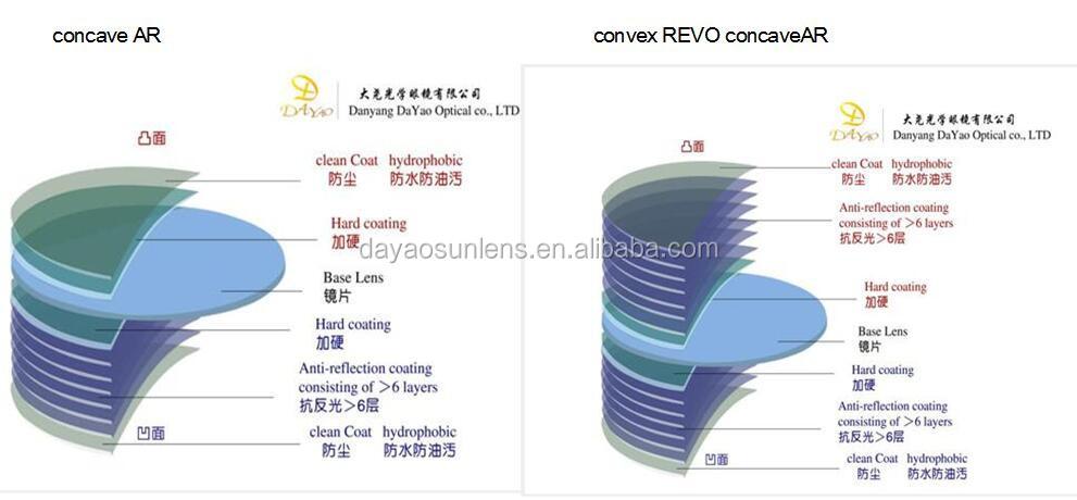 fcc7b875bd 1.50 Aspheric 70mm Optical Lenses Super Hydrophobic Coating - Buy ...