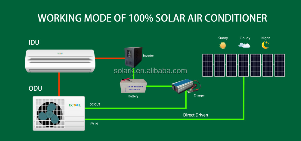 2015 Hot Sale 100% Solar Powered Air Conditioner Dc Inverter Solar Air  Conditioner Auto Cool Solar Power Fan - Buy Pumps For Water,Solar Pond