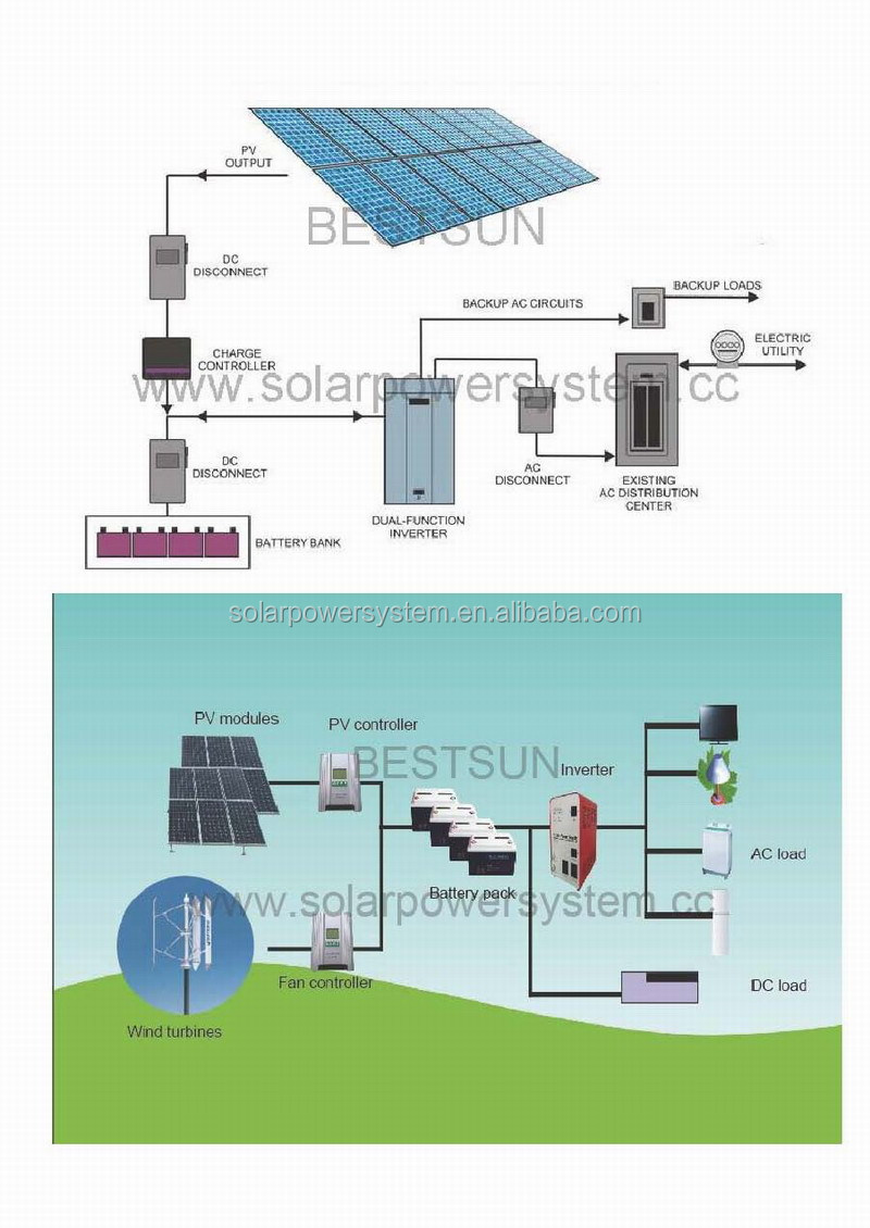High Quality 2000w Solar Power Plant 1mw Solar Home Power Kit, Solar Power System, Solar  Panel