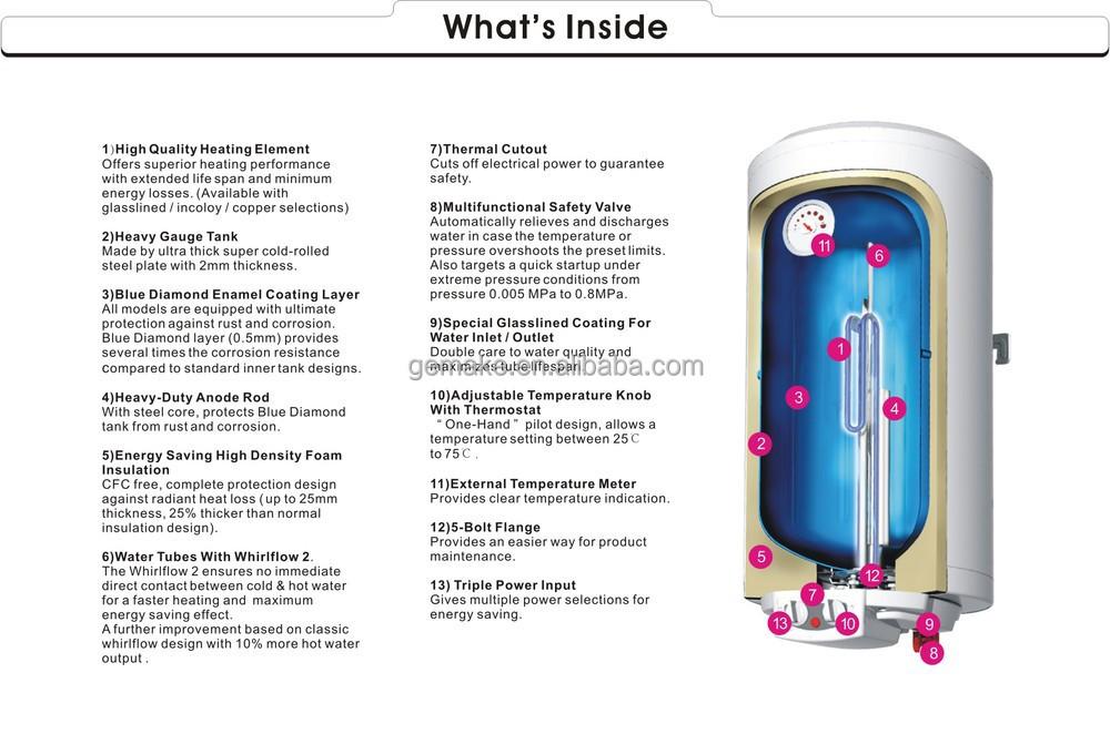 Mini Square Electric Water Heater Indoor Design Thermostat Storage ...