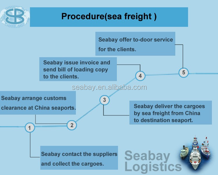 Sea Freight Shipping Containers China To Belgium