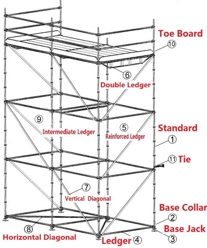 Scaffolding Sizes Standard : Ringlock scaffolding types and names buy
