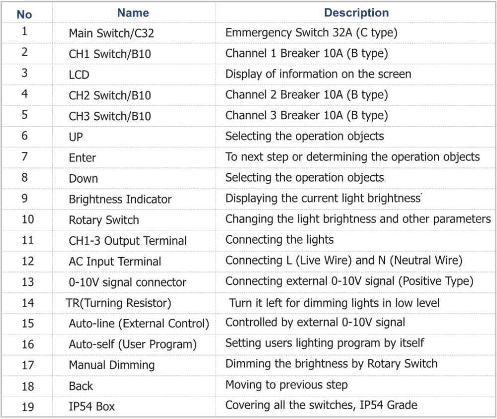 8) 24Hrs/ Days Lighting program control 9) Support DIY lighting program setting 10) 5 Modes for lighting program setting  sc 1 st  Alibaba & 0-10v Led Lighting Dimmer Controller - Buy Dimmer Controler0-10v ... azcodes.com