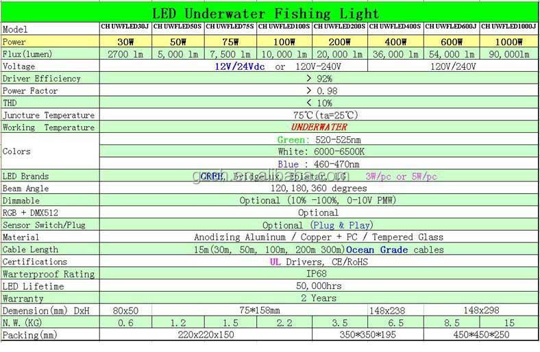 led underwater green squid fishing light 12v - buy 12v led green, Reel Combo