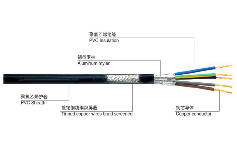 dc and ac power cables electrical wire for home use buy power rh alibaba com ac power cord wiring diagram ac power cord connections