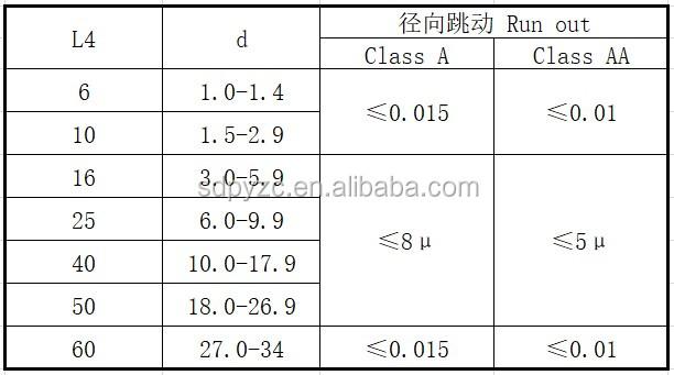 Chinese fabriek accepteren aangepaste spantangen voor verkoop