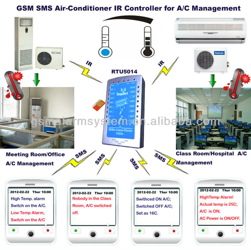GSM air conditioner alarm and controller, intelligent home electric