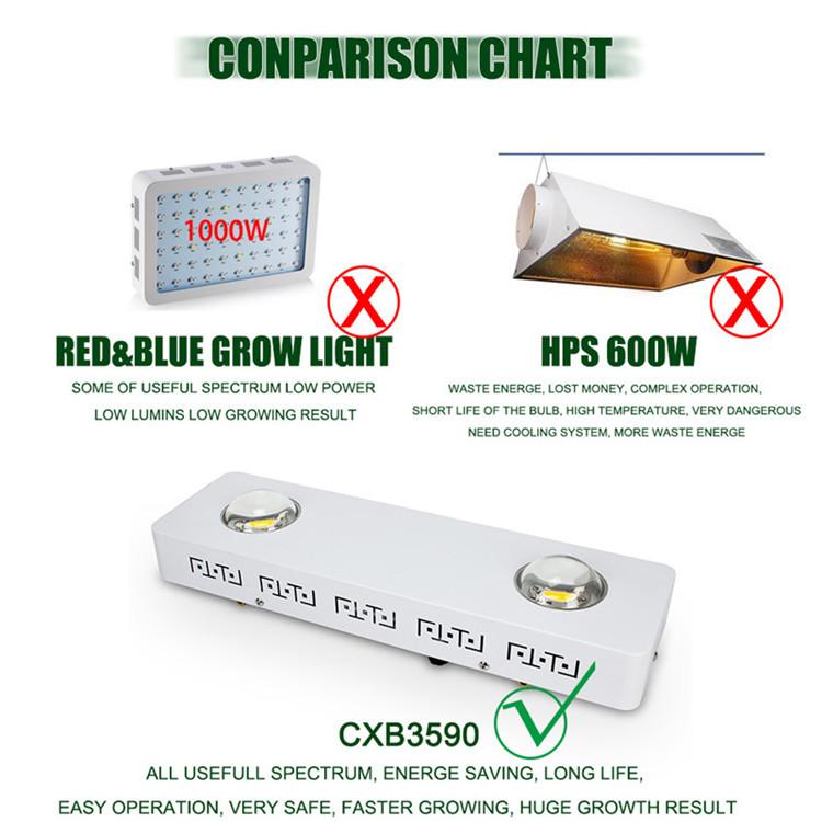 Real power 200W CXB3590 3500k cob led grow light