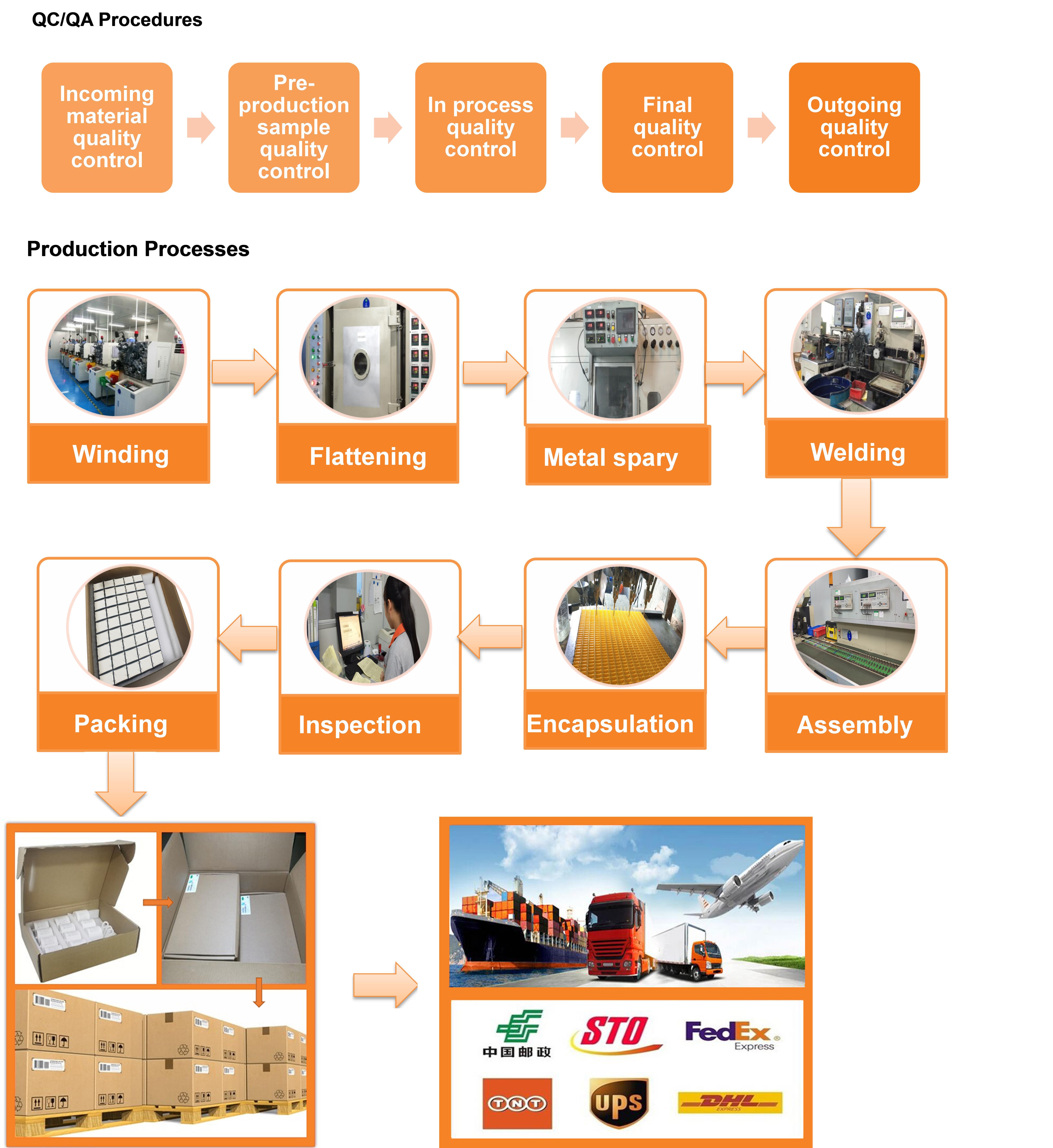 QCQA production process.jpg