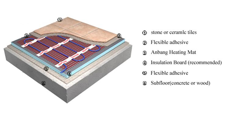 Bathroom Floor Heating Mat For Electric